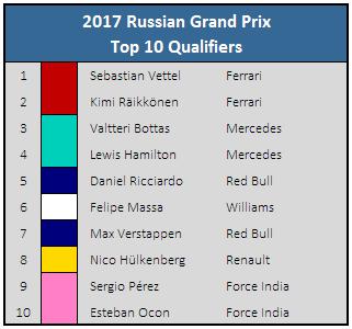 Top 10 qualifiers
