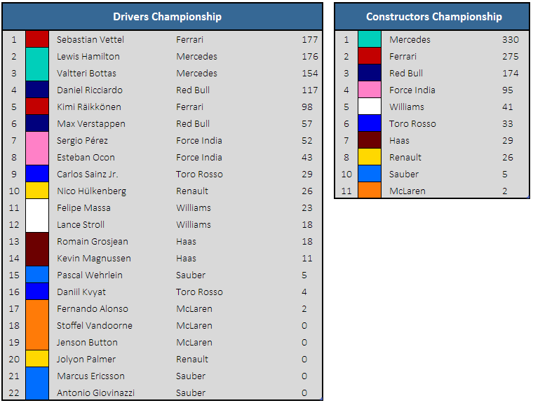Championship Standings