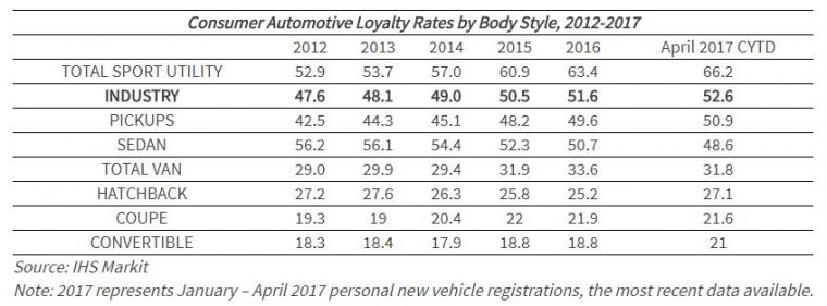 IHS Markit Loyalty numbers