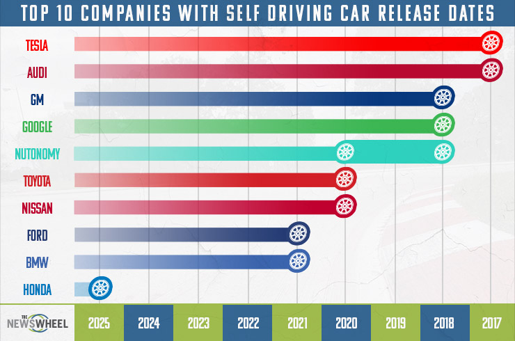 Where The Top 10 Companies Are With Self Driving Cars The News Wheel