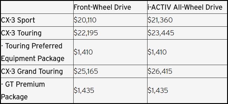 2018 CX-3 pricing