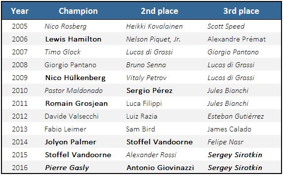 Formula 2 Champions 2005-2016