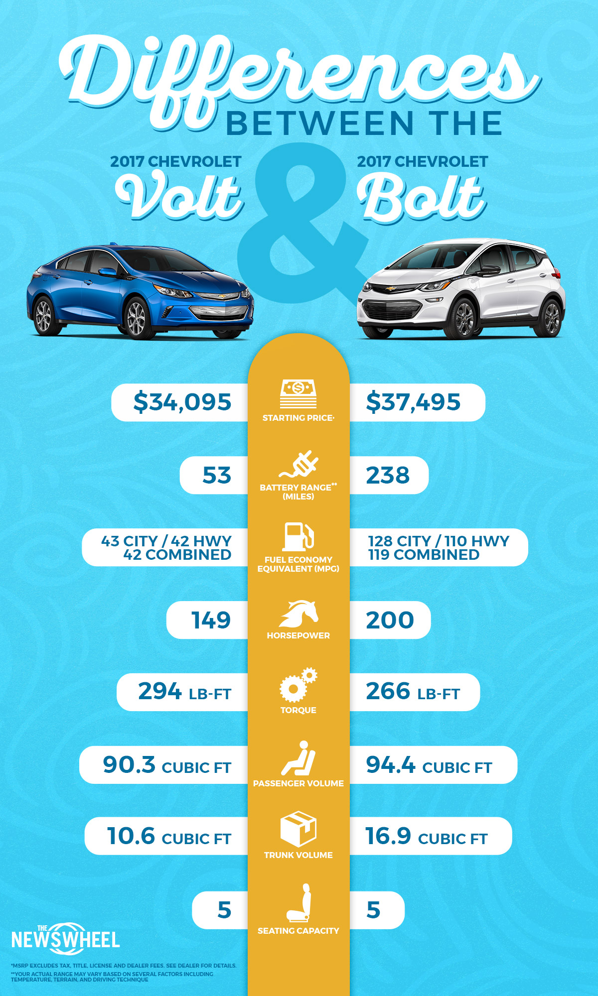 Infographic: Differences Between the 2017 Chevrolet Volt and