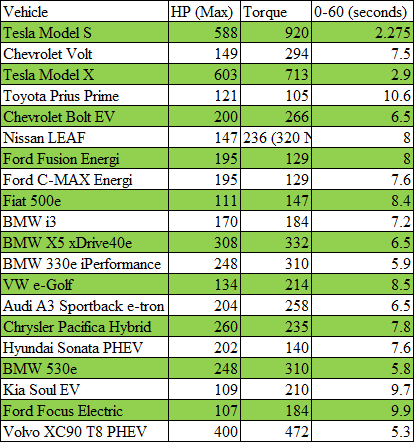 Top-selling electric vehicles with performance metrics