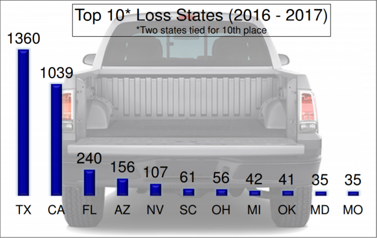 tailgate theft chart