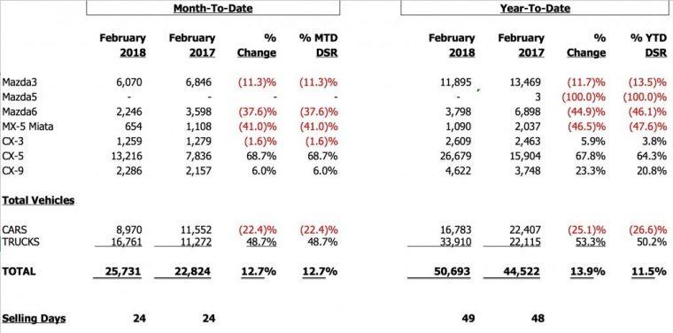 February 2018 Mazda sales