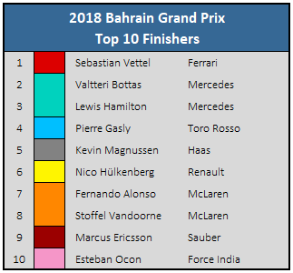 2018 Bahrain Grand Prix - Top 10