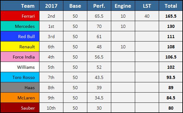 2021 F1 Prize Distribution