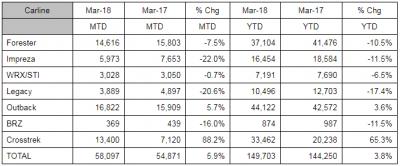 Subaru March 2018 Sales