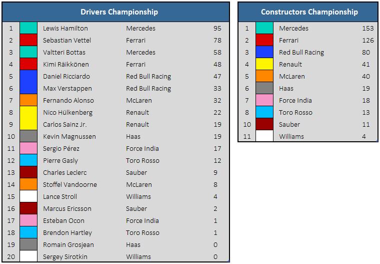 2018 Spanish GP Championship Standings