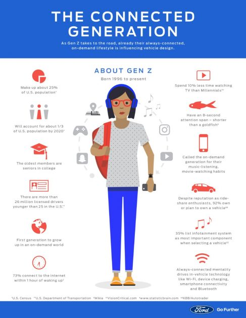 Ford Gen Z Connected Generation Infographic