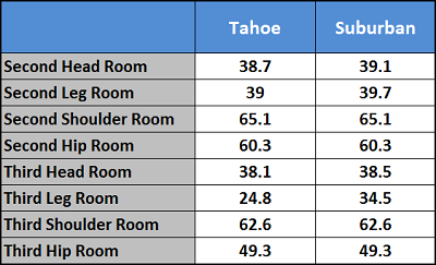 2018 Chevrolet Suburban Tahoe Head Leg Shoulder Hip Room