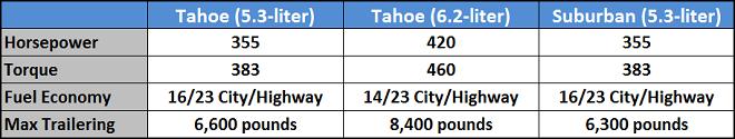 2018 Chevrolet Suburban Tahoe Horsepower Torque Fuel Economy Trailering