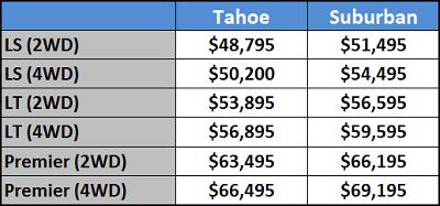 2018 Chevrolet Suburban Tahoe Pricing Trims