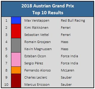 2018 Austrian GP Top 10 Results