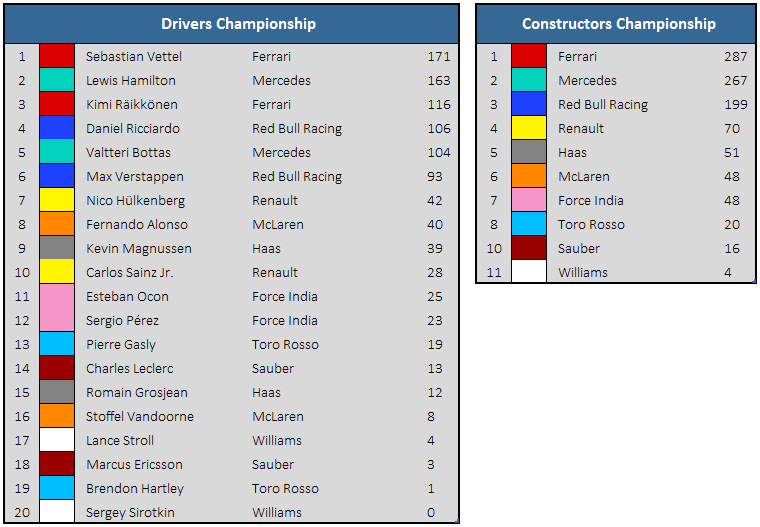 2018 British GP - Championship Standings