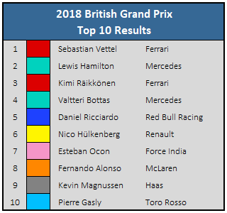 2018 British GP - Top 10 Results