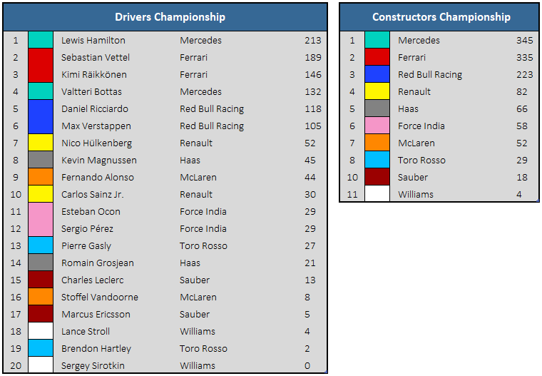 2018 Hungarian GP - Championship Standings