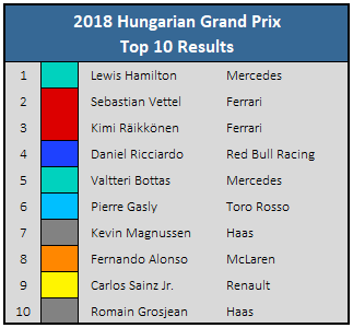 2018 Hungarian GP - Top 10 Results
