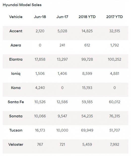 Hyundai sales June 2018