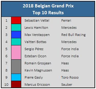 2018 Belgian GP Top 10 Results