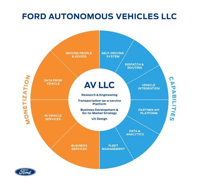 Ford Autonomous Vehicles LLC