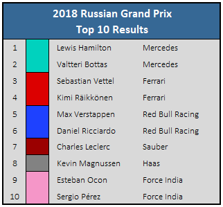2018 Russian GP Top 10 Results