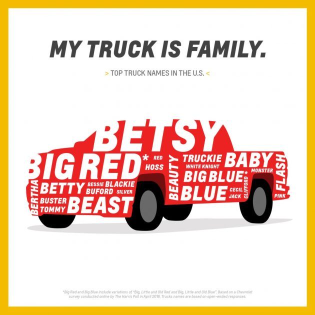 Most popular Chevrolet Truck Names