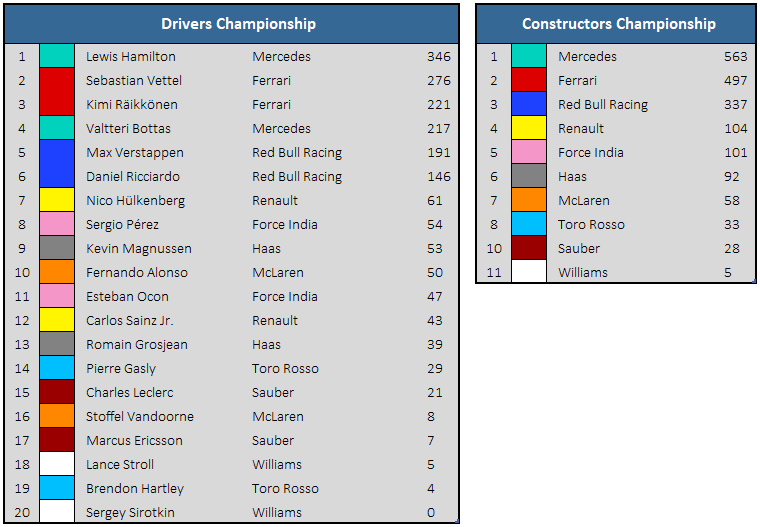 2018 United States GP Championship Standings