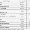 2019 Miata pricing