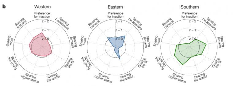 Moral Machine regional preferences