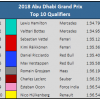 2018 Abu Dhabi GP Top 10 Qualifiers