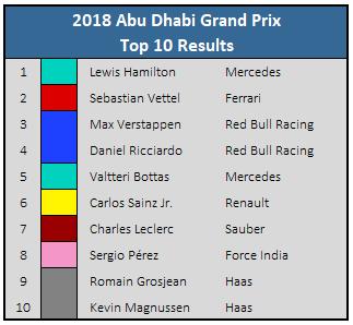 2018 Abu Dhabi GP Top 10 Results