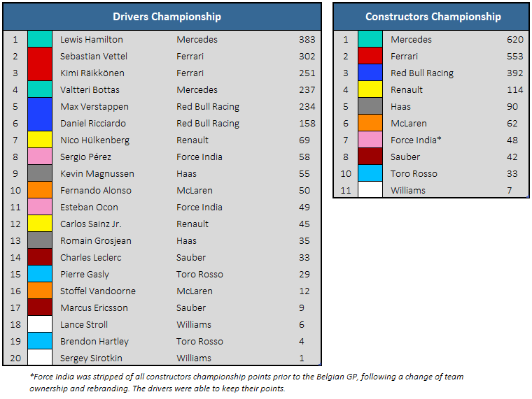 2018 Brazilian GP Championship Standings
