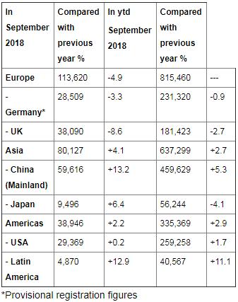 Bmw global sales