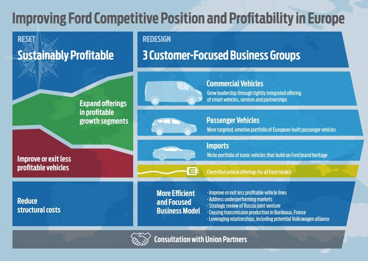 Ford Europe Strategy