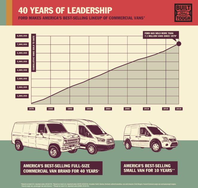 Ford Van sales infographic