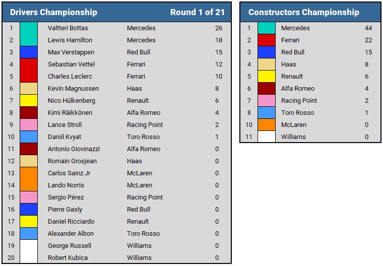 2019 Australian GP Championship Standings