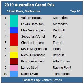 2019 Australian GP Top 10
