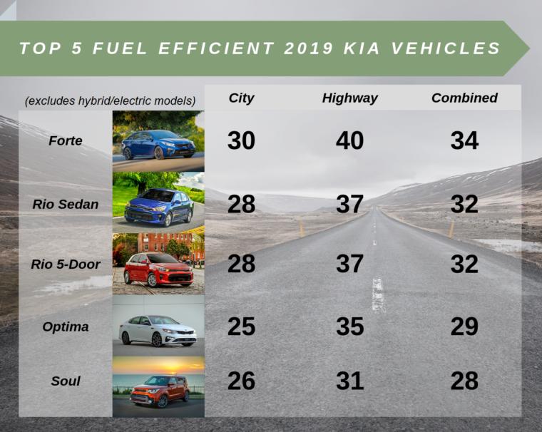 top 5 fuel efficient kia vehicles