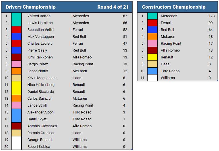 2019 Azerbaijan GP Championship Standings