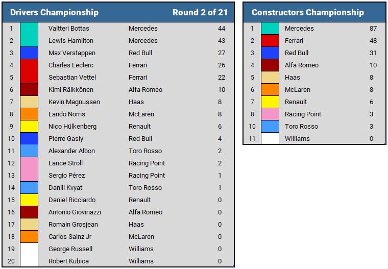 2019 Bahrain GP Championship Standings