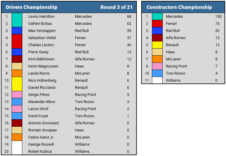 2019 Chinese GP Championship Standings