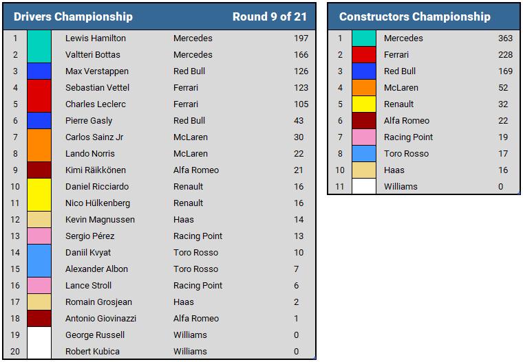2019 Austrian GP Championship Standings