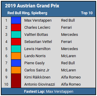 2019 Austrian GP Top 10 Results