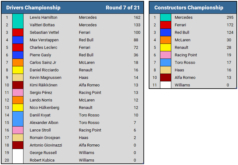 2019 Canadian GP Championship Standings
