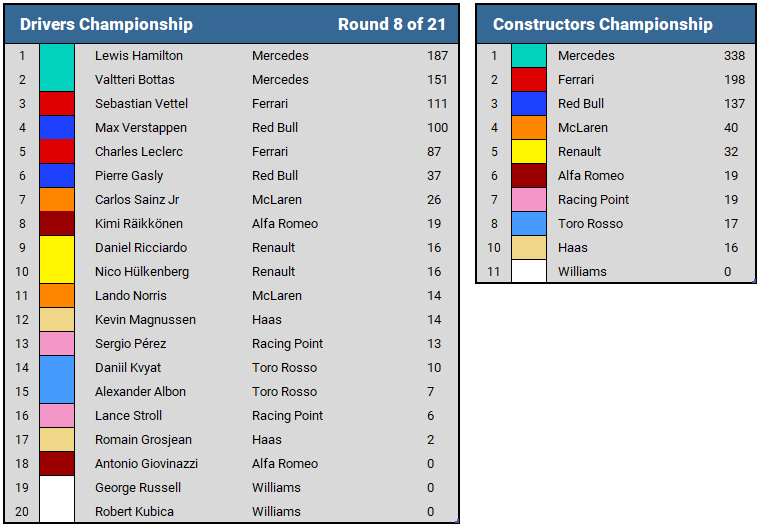 2019 French GP Championship Standings