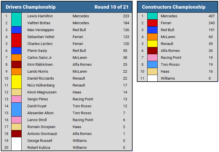 2019 British GP Championship Standings