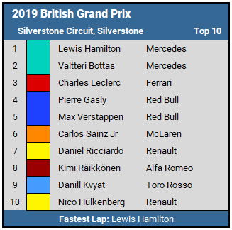 2019 British GP Top 10 Results