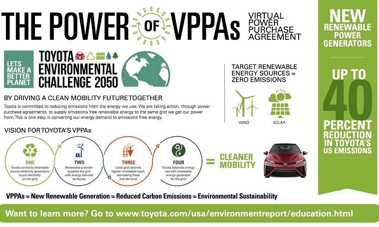 Toyota VPPA Infographic